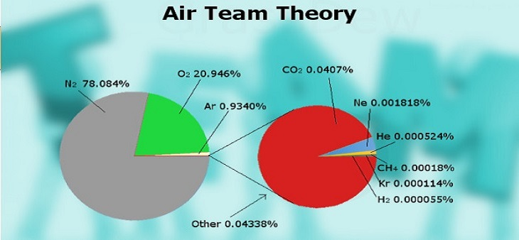 Air Team Theory by Shekhar Pawar