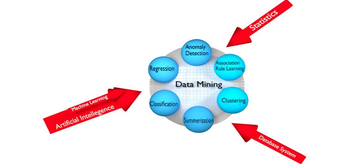 5 Key Benefits of Data Mining...!